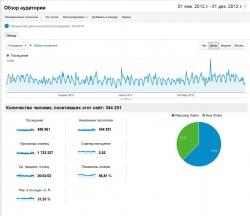 Посещаемость за весь 2012 год
